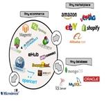 Microinvest Склад Pro предлага интеграция с всички платформи за електронна търговия